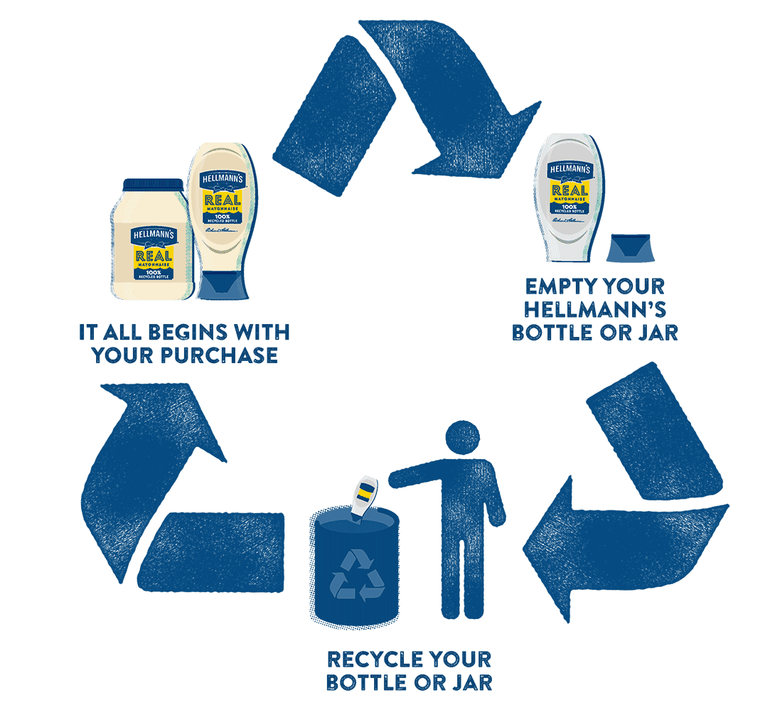 Recycle Hellmann's Jars